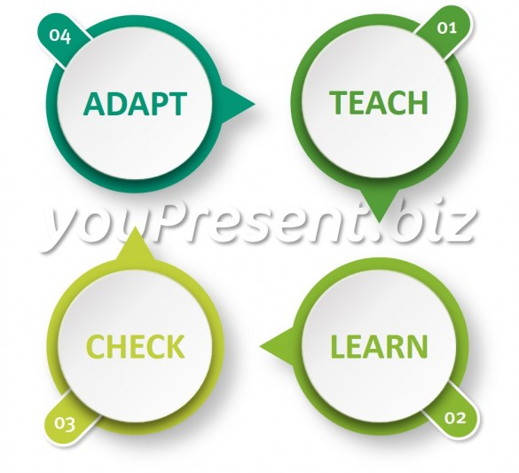 The youPresent E-Learning Cycle
