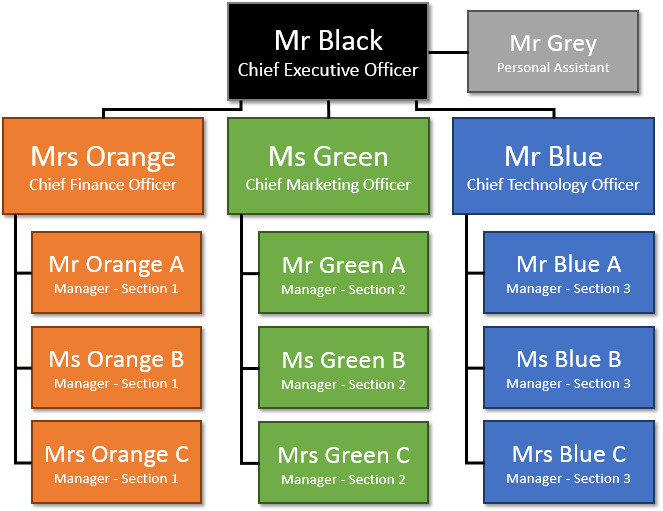 Org Chart Trick in PowerPoint