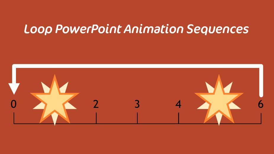 Infinite looping PowerPoint animations